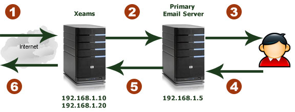��� ��� � ��� ��� ��� �������� ������, �� ������������� ������� SMTP-Proxy